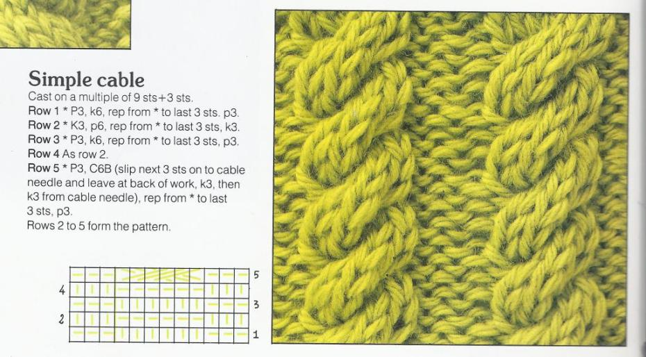 My chosen cable stitch pattern